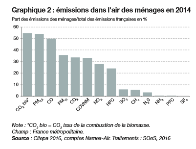 emissions des menages 2014